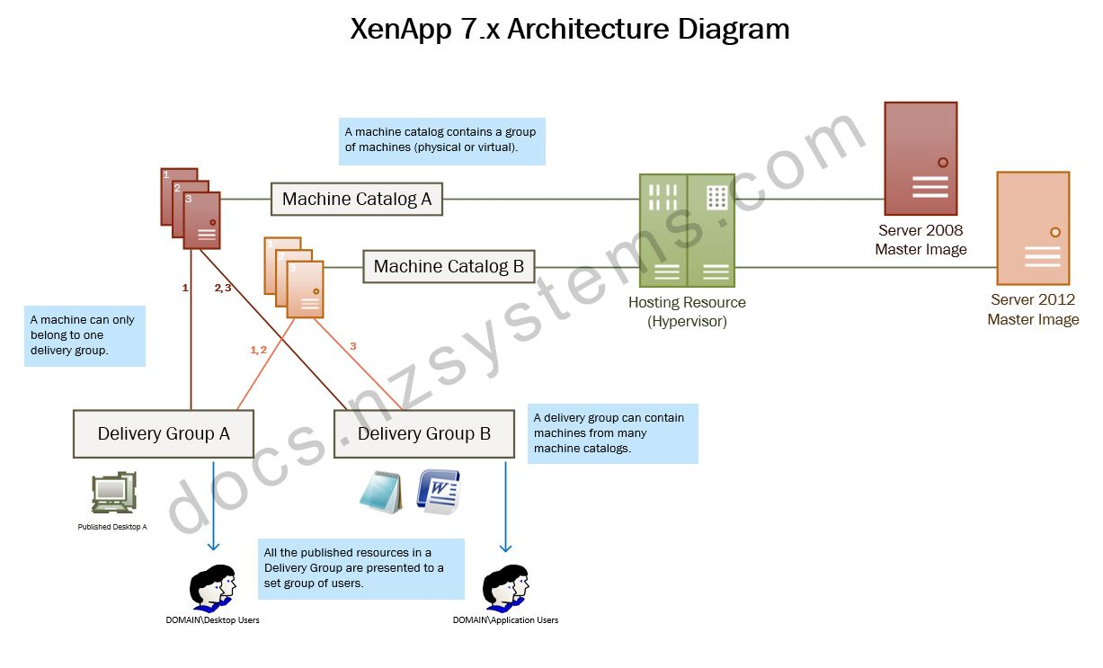 XenApp 7.x Architecture Diagram